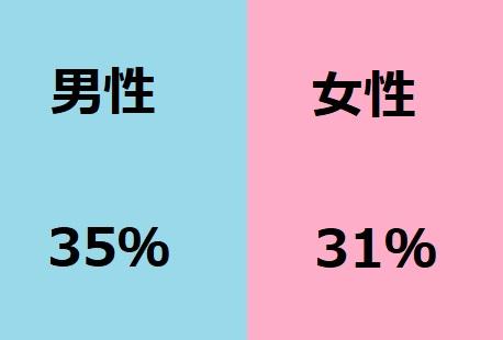 不倫する確率男性35%女性31%